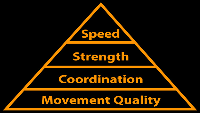 Make sure to balance all the areas of athletic development, to become a well rounded athlete.
