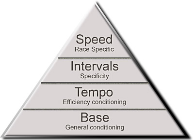 trainingpyramid1